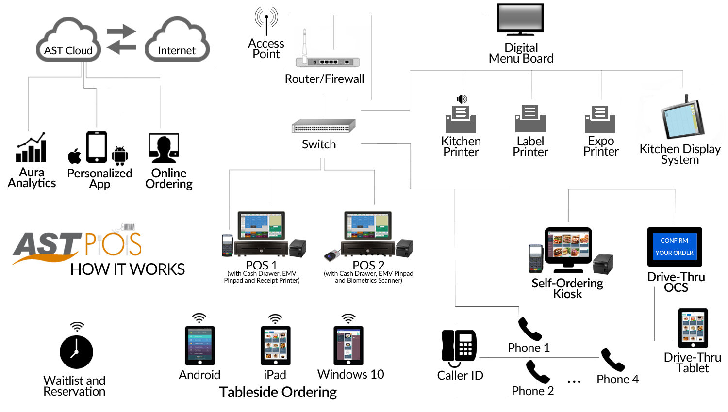 EMV Restaurant POS System Linux from Amber Systems Technologies
